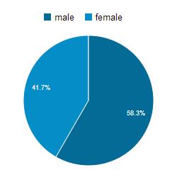 Demografi - kön - på jontang.se